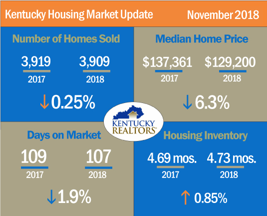 Kentucky Housing Market Update November 2018